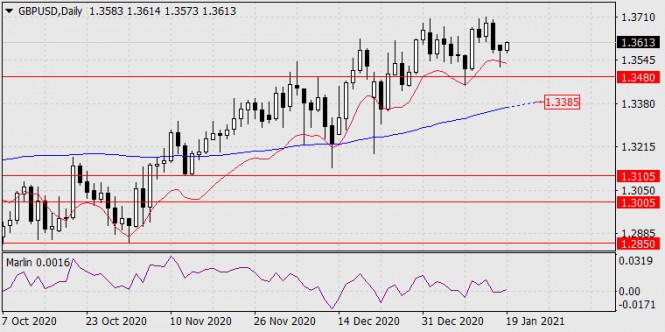Прогноз по GBP/USD на 19 января 2021 года