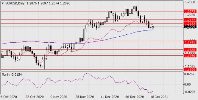 Прогноз по EUR/USD на 19 января 2021 года