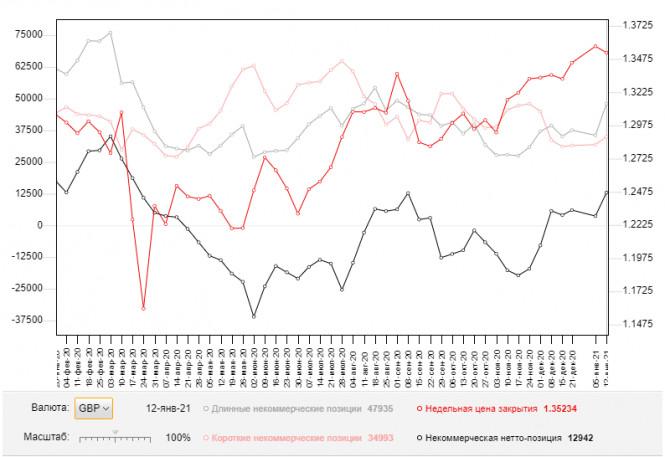 GBP/USD: план на европейскую сессию 19 января. Commitment of Traders COT отчеты (разбор вчерашних сделок)