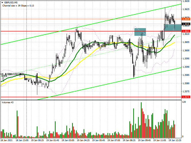 GBP/USD: план на американскую сессию 19 января (разбор утренних сделок). Медведи активно боролись за уровень 1