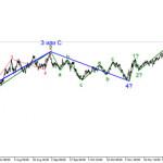 Анализ EUR/USD 20 января. Американская валюта снизилась после выступления Джанет Йеллен