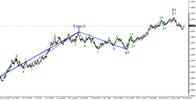 Анализ EUR/USD 20 января