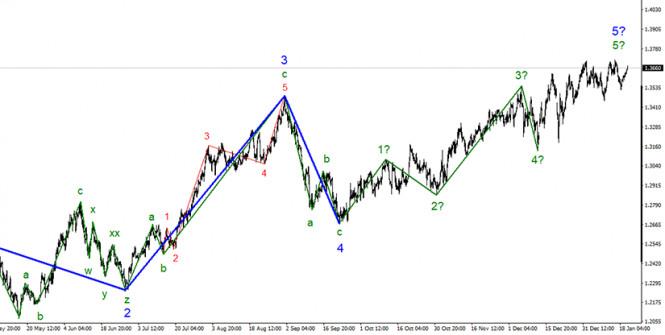 Анализ GBP/USD. 20 января