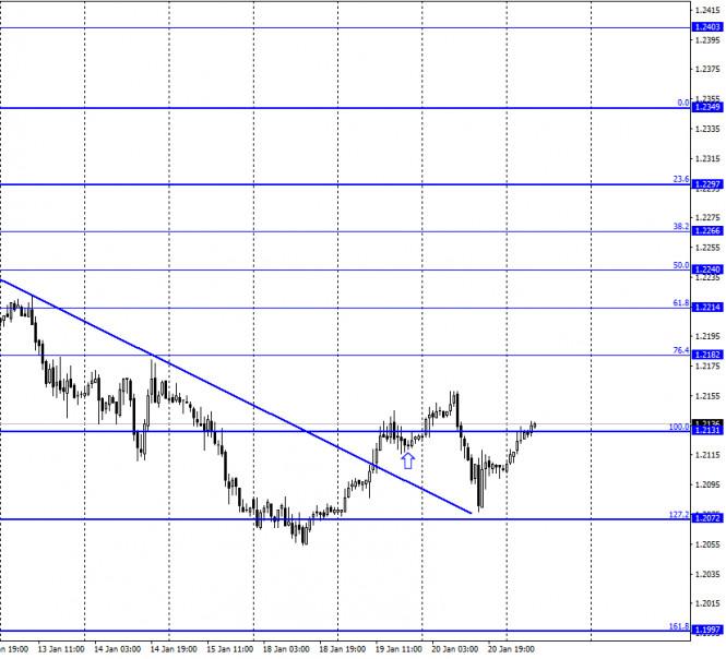 EUR/USD. 21 января. Отчет COT
