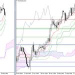 EUR/USD и GBP/USD 21 января – рекомендации технического анализа