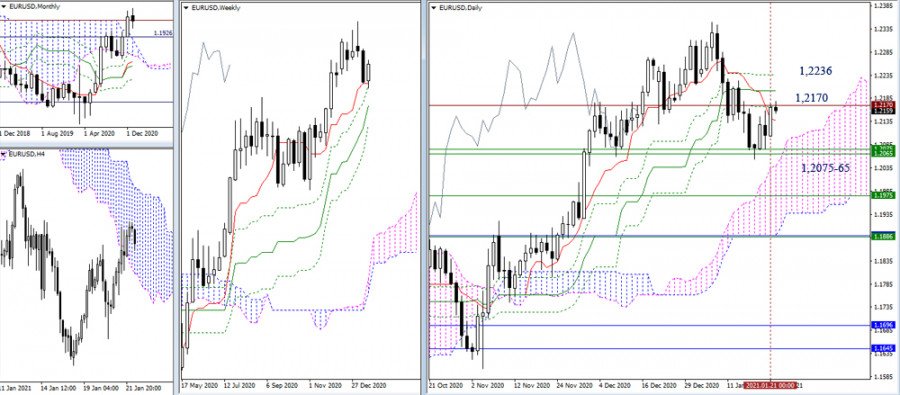 EUR/USD и GBP/USD 22 января – рекомендации технического анализа
