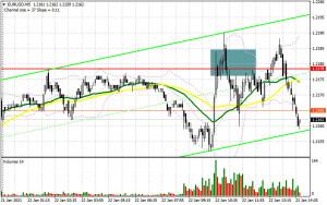 EUR/USD: план на американскую сессию 22 января (разбор утренних сделок). Покупатели евро не справились с сопротивлением 1