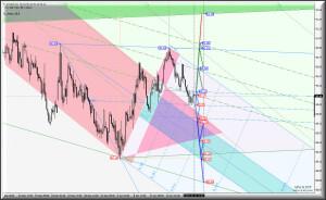 H4 - Основные валютные инструменты - #USDX vs EUR/USD & GBP/USD & USD/JPY