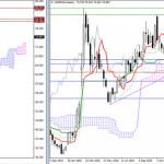 USD/RUR – итоги и перспективы