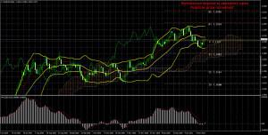Торговый план по паре EUR/USD на неделю 25 -29 января. Новый отчет COT (Commitments of Traders)