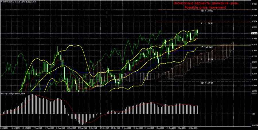 Торговый план по паре GBP/USD на неделю 25 - 29 января. Новый отчет COT (Commitments of Traders)