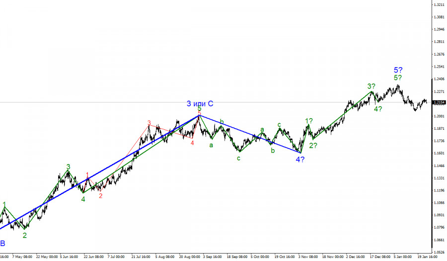 Анализ EUR/USD 25 января
