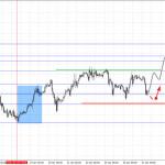 Фрактальный анализ основных валютных пар на 27 января