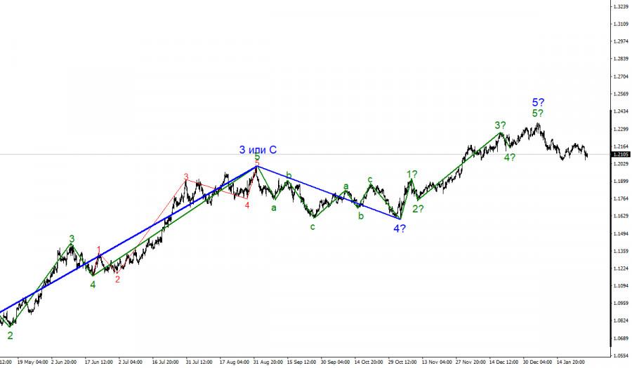 Анализ EUR/USD 28 января