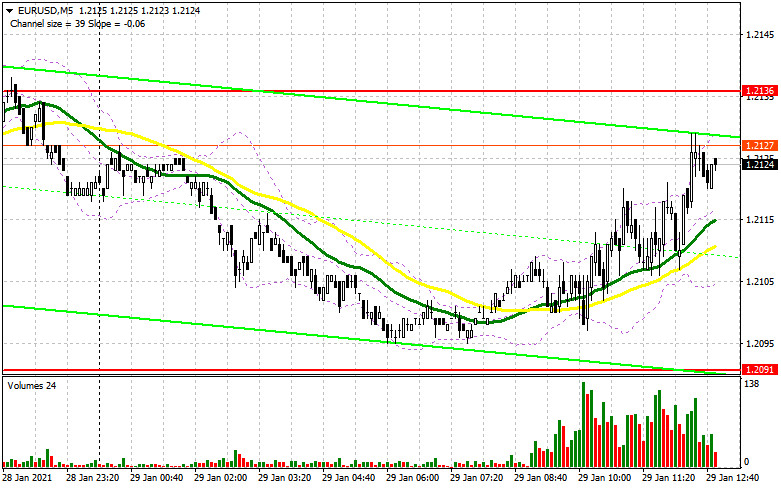 EUR/USD: план на американскую сессию 29 января (разбор утренних сделок)