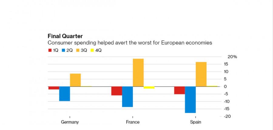 EURUSD: Еврозоне вряд ли удастся избежать рецессии в 4-м квартале 2020 года, хотя данные по ведущим странам ЕС сегодня порадовали