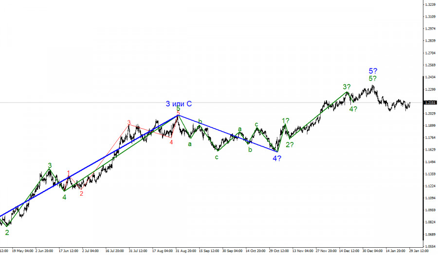 Анализ EUR/USD 29 января