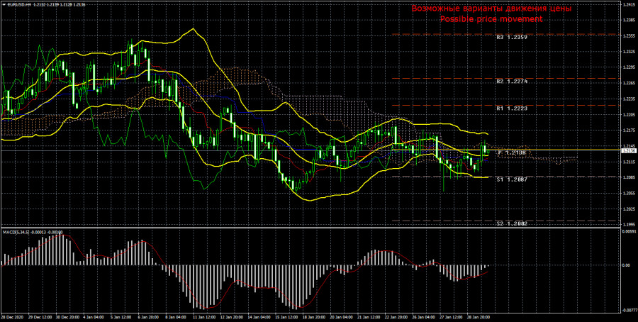 Торговый план по паре EUR/USD на неделю 1 – 5 февраля. Новый отчет COT (Commitments of Traders)