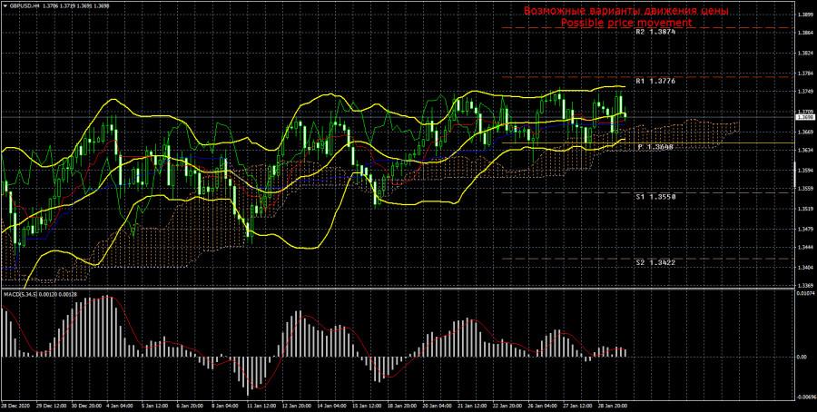 Торговый план по паре GBP/USD на неделю 1 – 5 февраля. Новый отчет COT (Commitments of Traders)
