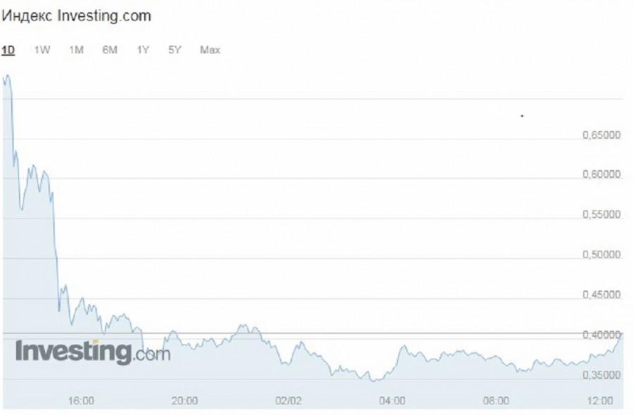 «Памп» не удался: трейдеры потеряли более 500 миллионов долларов на падении курса Ripple уже сегодня