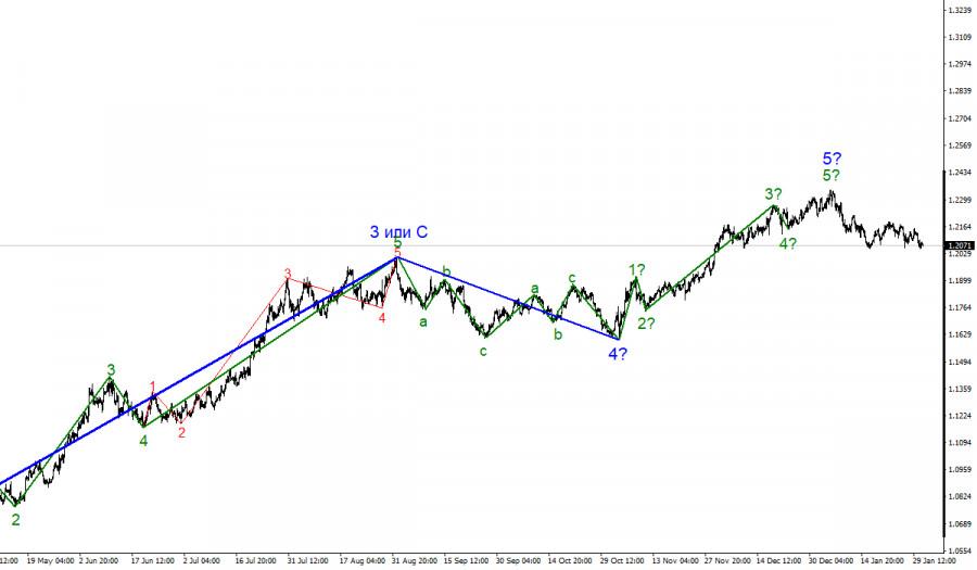 Анализ EUR/USD 2 февраля