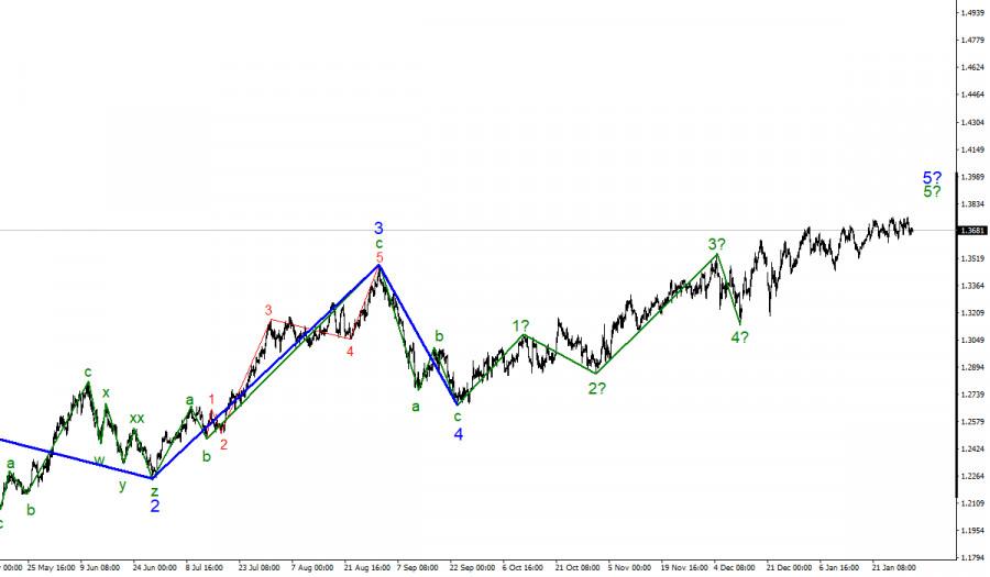 Анализ GBP/USD. 2 февраля