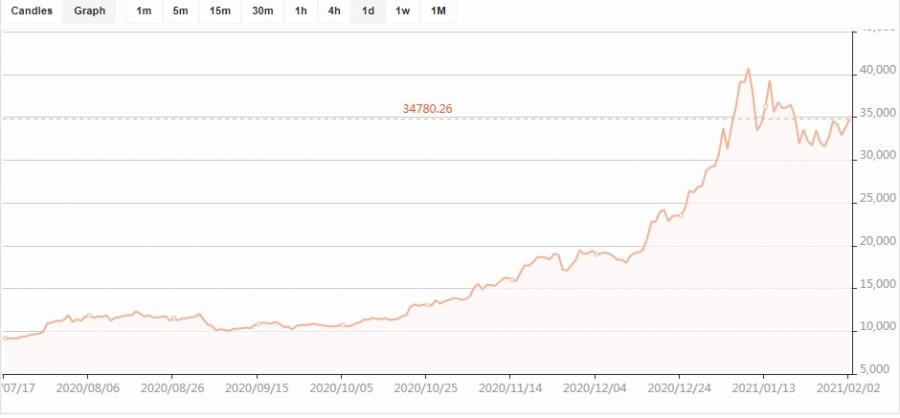 Вторая волна на подходе: аналитики уверены в скором росте цены на биткоин