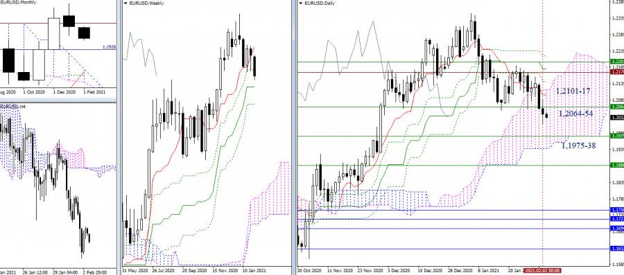 EUR/USD и GBP/USD 3 февраля – рекомендации технического анализа