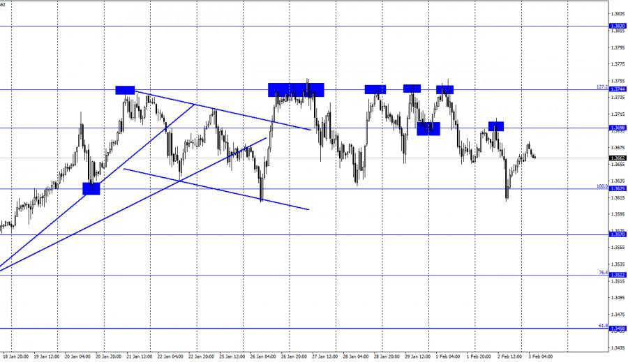 GBP/USD. 3 февраля. Отчет COT