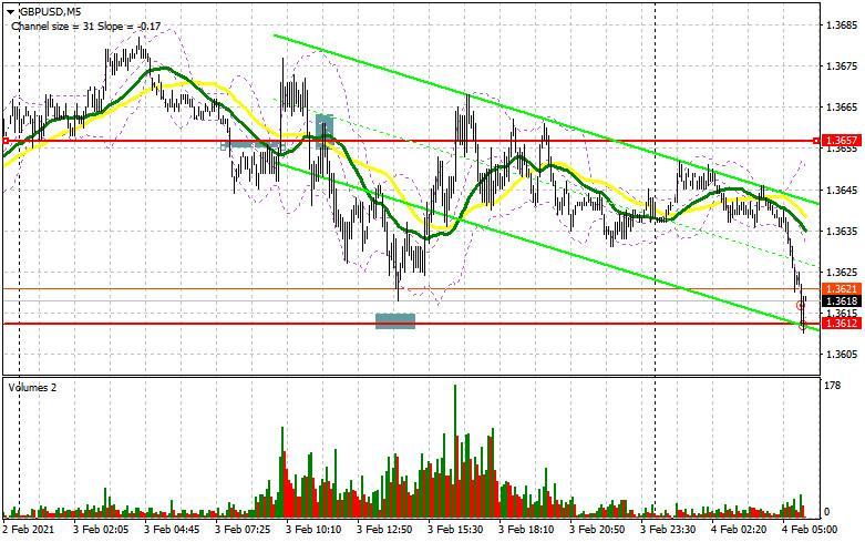 GBP/USD: план на европейскую сессию 4 февраля. Commitment of Traders COT отчеты (разбор вчерашних сделок)