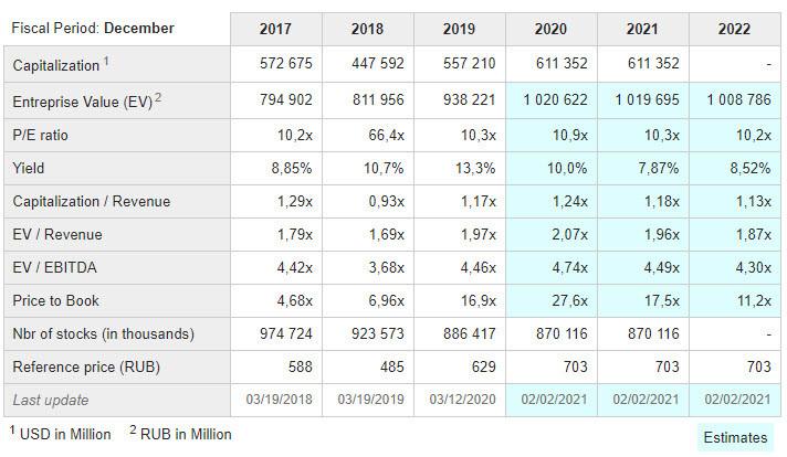 Обзор акций компании MOBILE TELESYSTEMS (MTSS) ПАО Мобильные ТелеСистемы