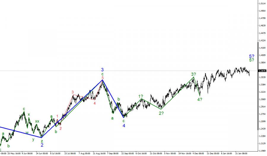 Анализ GBP/USD. 4 февраля