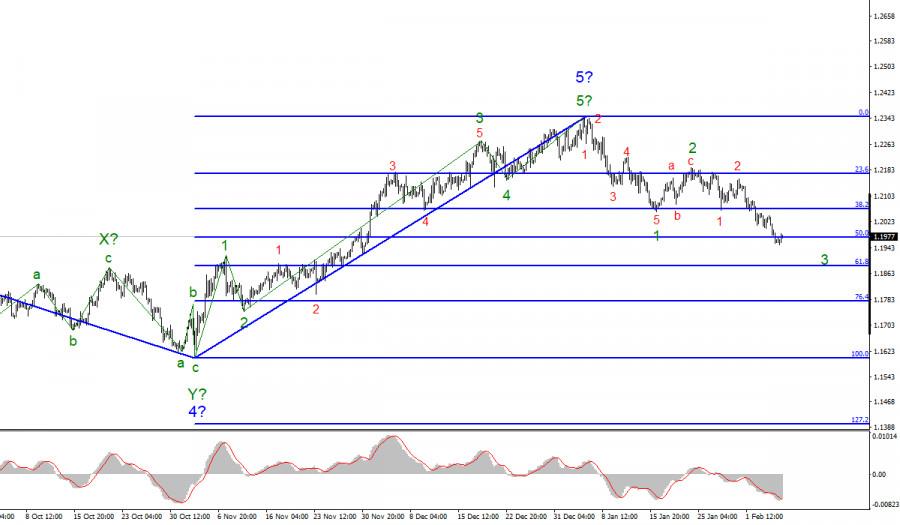 Анализ EUR/USD 5 февраля