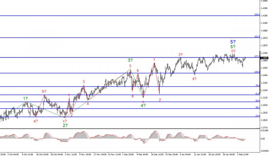 Анализ GBP/USD. 5 февраля
