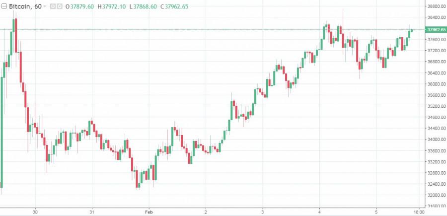 Рынки продолжают показывать рост, а криптовалюта не теряется на общем фоне