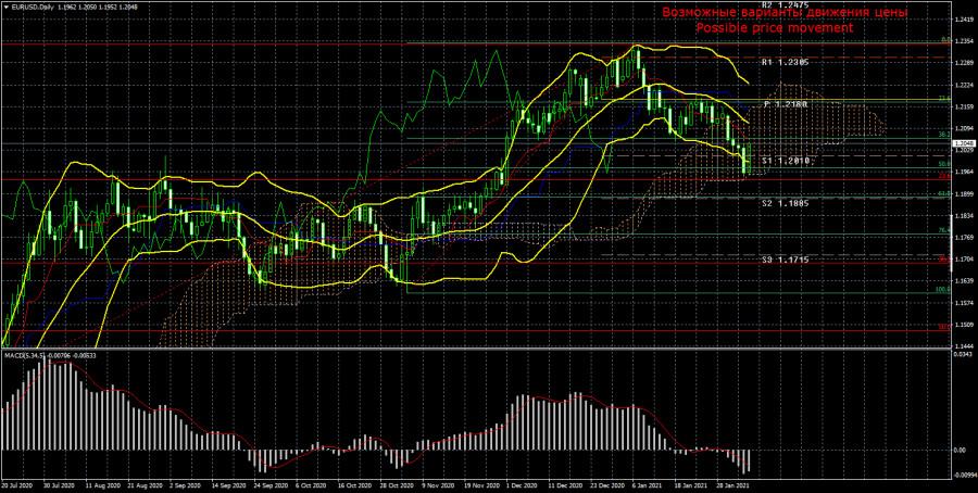 Торговый план по паре EUR/USD на неделю 8 – 12 февраля. Новый отчет COT (Commitments of Traders)