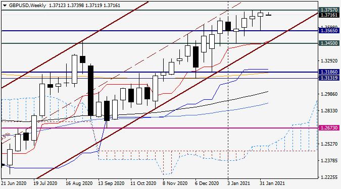 Анализ и прогноз по GBP/USD на 8 февраля 2021 года