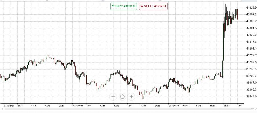 Спасибо, Илон Маск: биткоин взлетел на 14% и обновил исторический максимум общей капитализации
