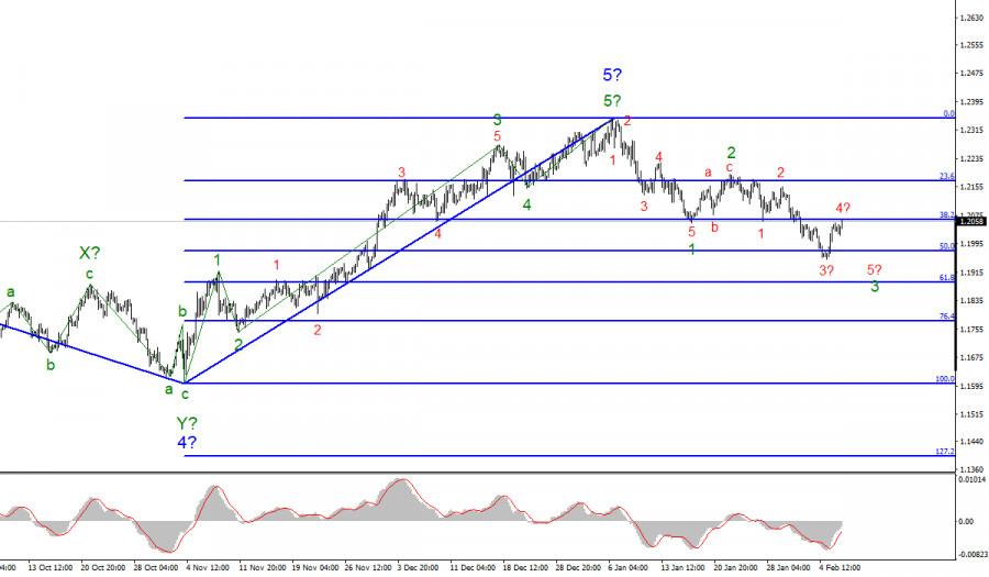 Анализ EUR/USD 8 февраля