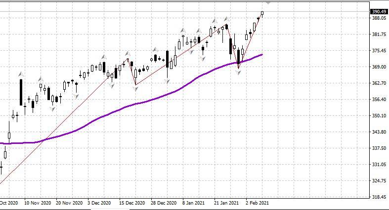 Рынок США - новые максимумы 09.02