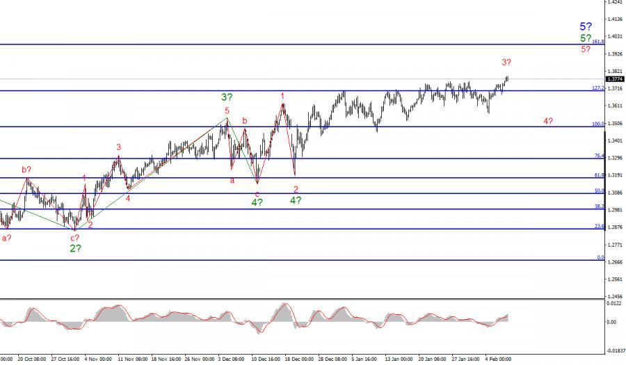 Анализ GBP/USD. 9 февраля