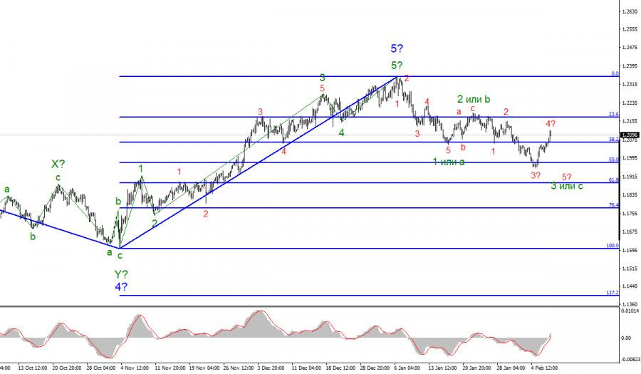Анализ EUR/USD 9 февраля