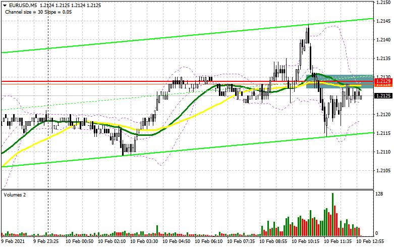 EUR/USD: план на американскую сессию 10 февраля (разбор утренних сделок). Покупатели евро не справились с уровнем 1