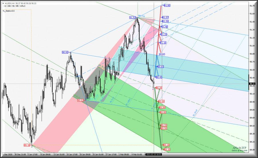 "US Dollar Index и ""главное зеркало"" Euro vs US Dollar - h4"