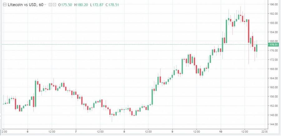 Litecoin ломает систему, Маск продолжает играть с твитами, а основные криптовалюты падают в цене