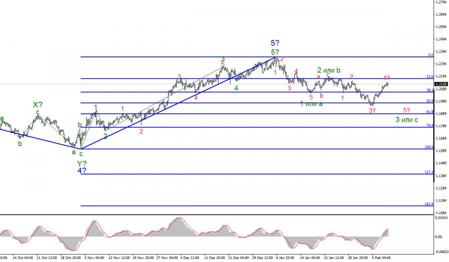 Анализ EUR/USD 10 февраля