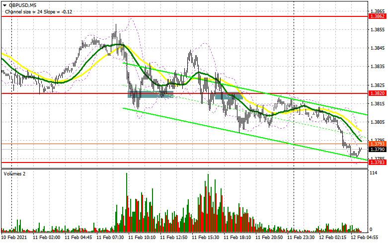 GBP/USD: план на европейскую сессию 12 февраля. Commitment of Traders COT отчеты (разбор вчерашних сделок)