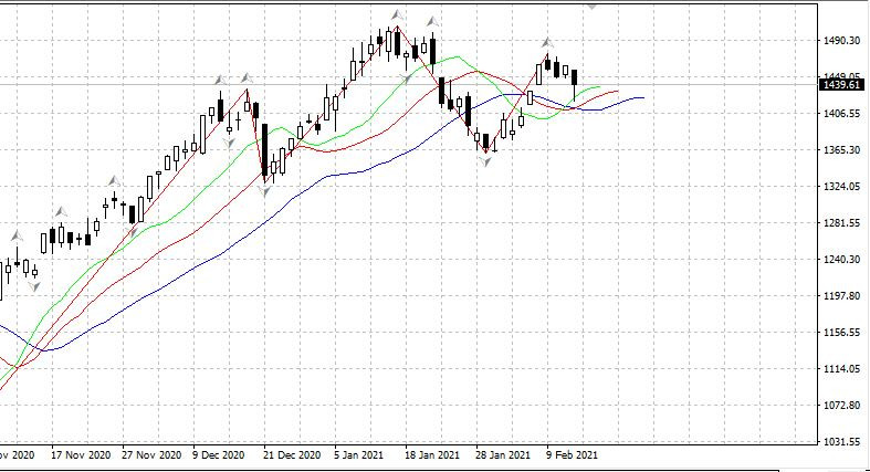 Российский рынок удерживает рост несмотря на негатив от ЦБ 12