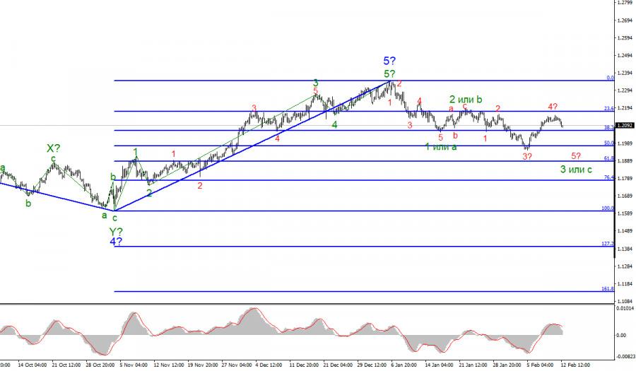 Анализ EUR/USD 12 февраля. Последние шансы американской валюты на укрепление