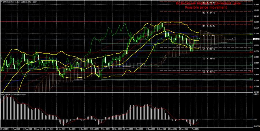Торговый план по паре EUR/USD на неделю 15 – 19 февраля. Новый отчет COT (Commitments of Traders)